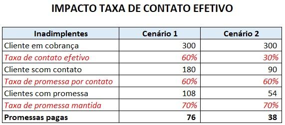 Comparação Taxa de Contato Efetivo