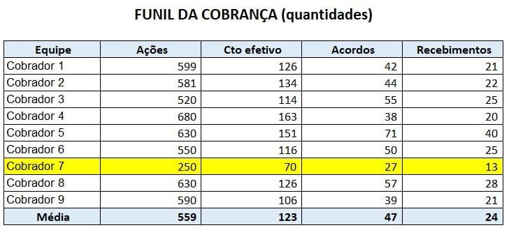 Funil da Cobrança - Exemplo 1 - Quantidades